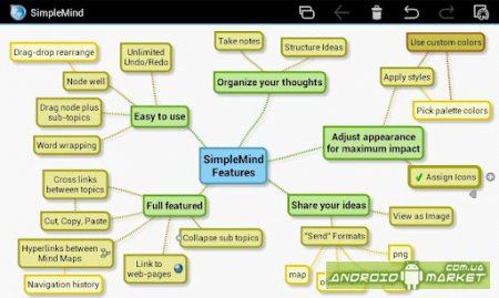 SimpleMind mind mapping Pro